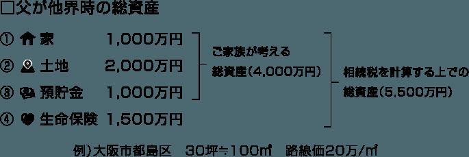 □父が他界時の総資産 相続税を計算する上での総資産(5,500万円)