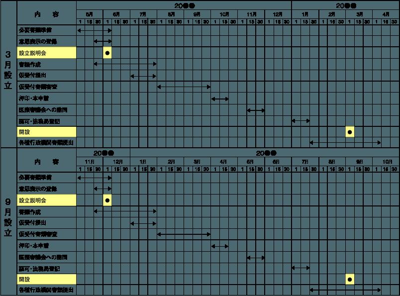 医療法人設立概算のスケジュール